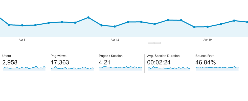 This site has good Bounce Rate, you can check yours on Google Analytics / Audience Overview