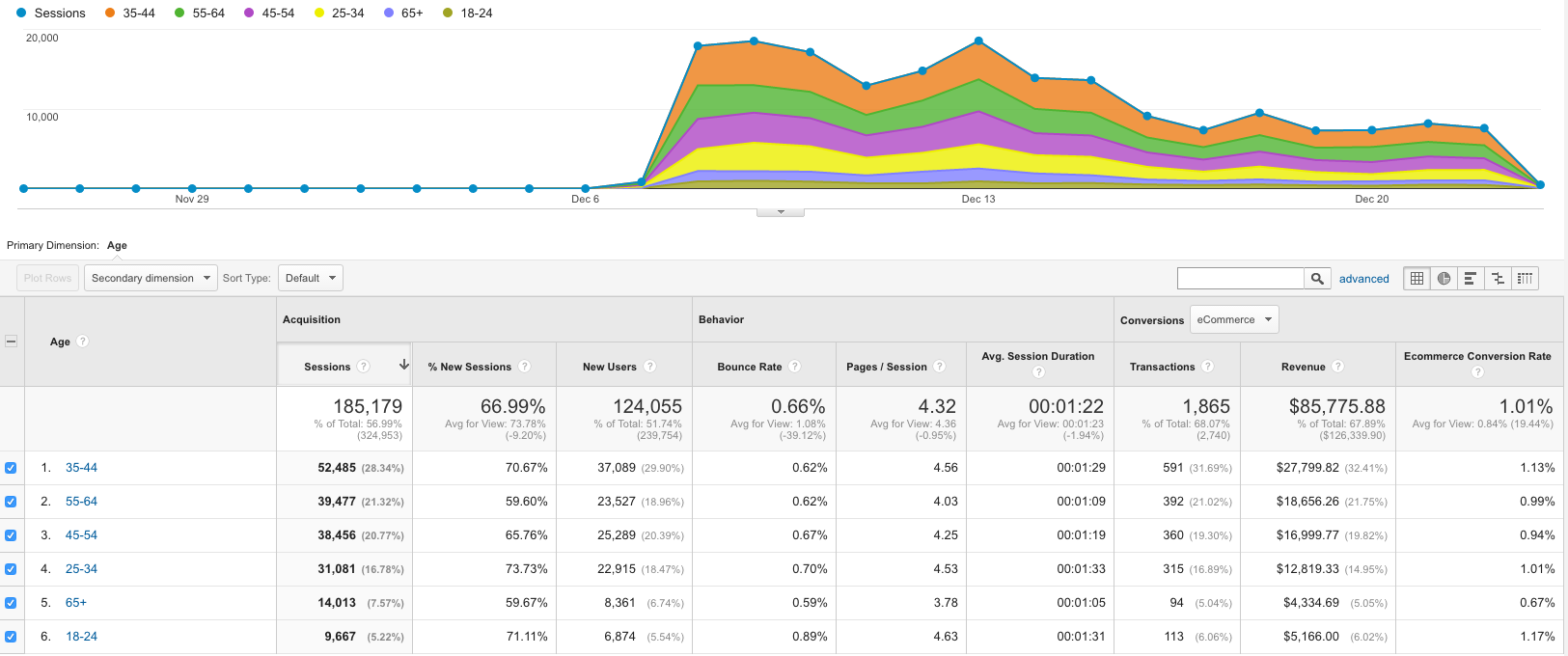 GA - Audience - Demographics. It helps you customize your ads.