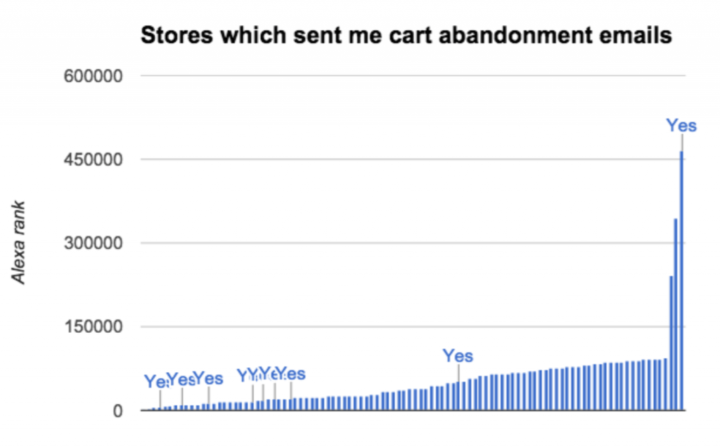 Mostly the largest shops sent the cart recovery emails. So is cart recovery a privilege? I don't think so.