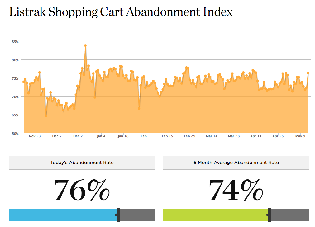 The Listrak Real Time Cart Abandonment Index