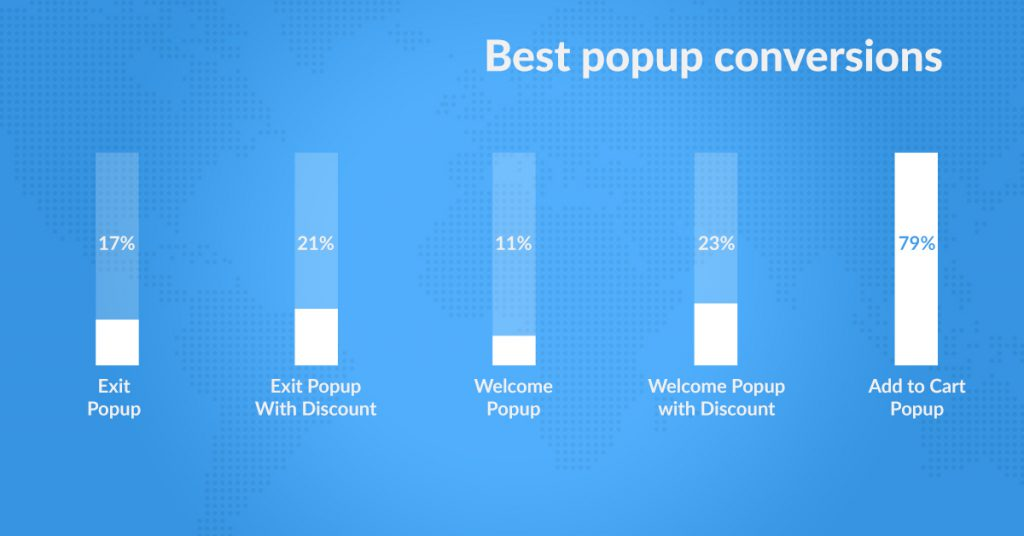 Why Add-to-Cart popup is the easiest trick to boost Shopify