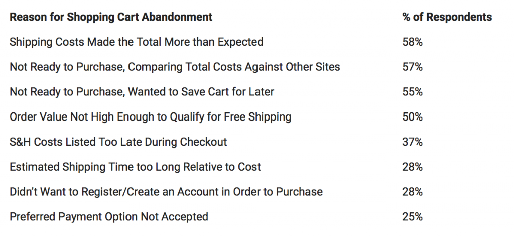 Reasons for eCommerce abandonment