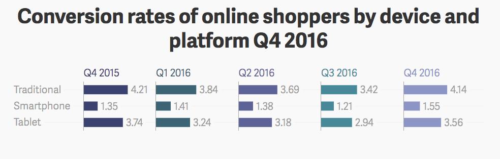 Online shopper conversion rates