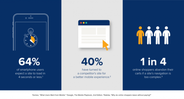 Mobile experience for eCommerce customers