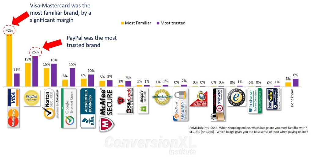 Most trusted seals in eCommerce