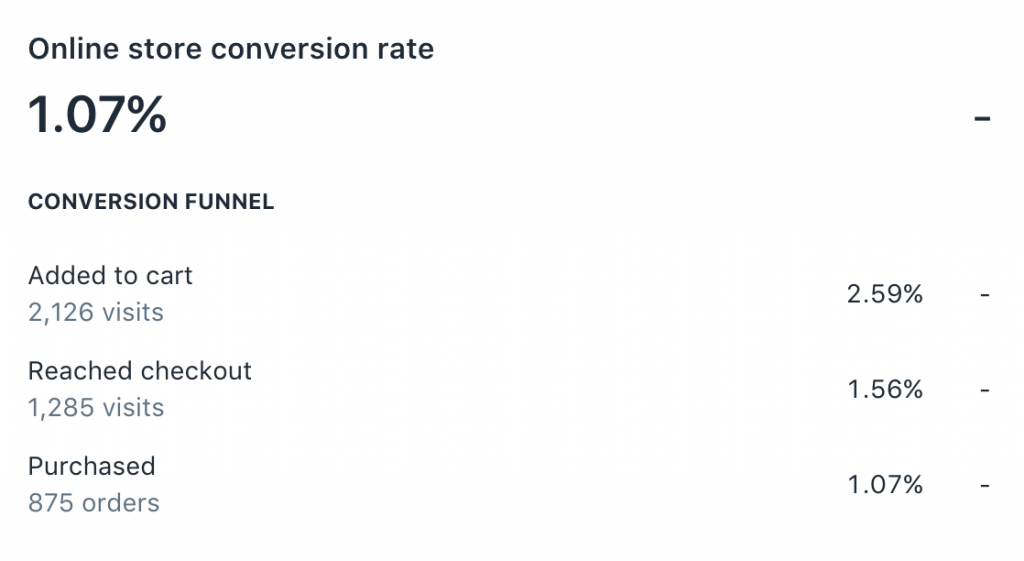 Conversion rates in my Shopify store