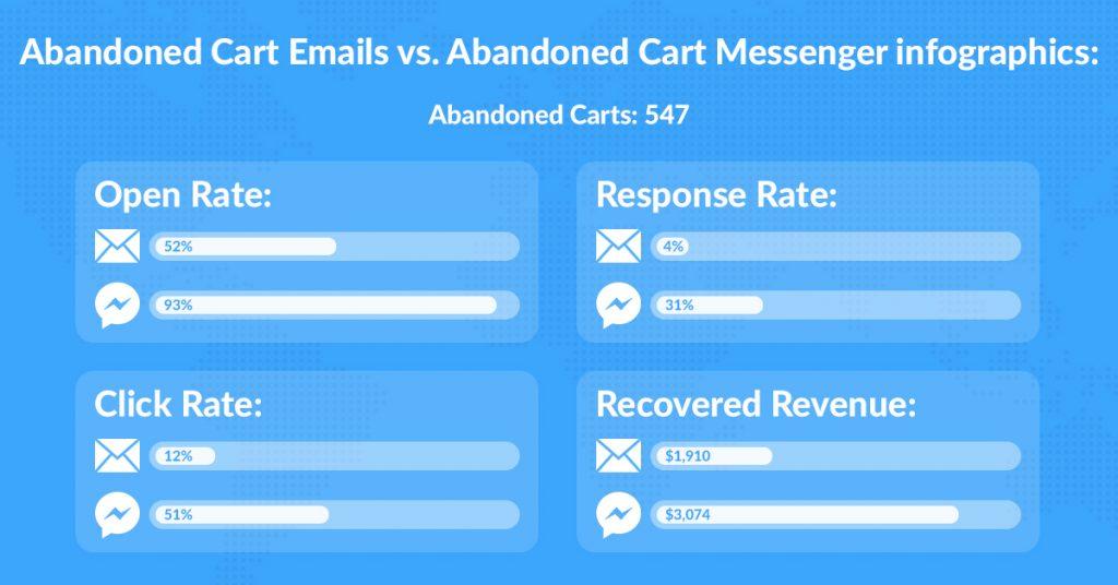 email vs messenger