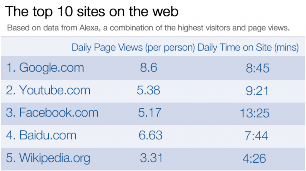 Top ten websites, eCommerce Messenger