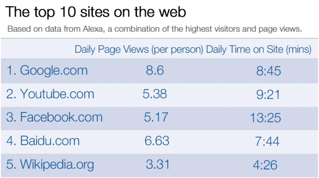Top ten websites, eCommerce Messenger