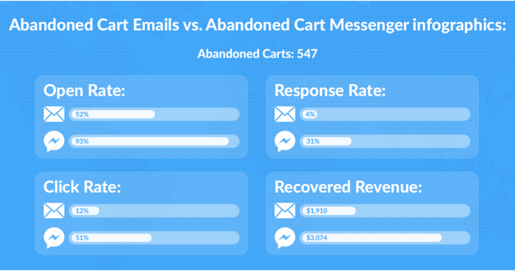 Facebook Messenger, vs email stats