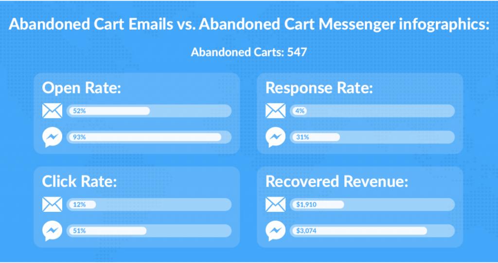 Facebook Messenger, vs email stats