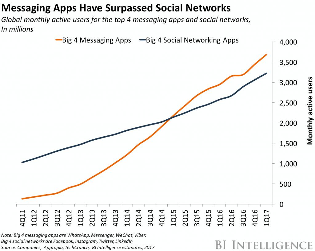 messenger app usage and user base