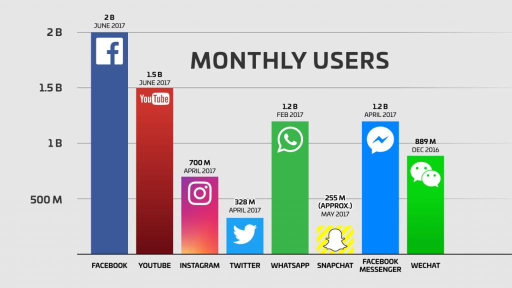 facebook, users, messenger