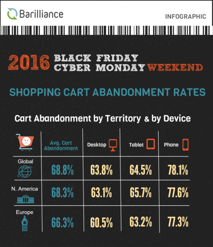 Black Friday Cart abandonment
