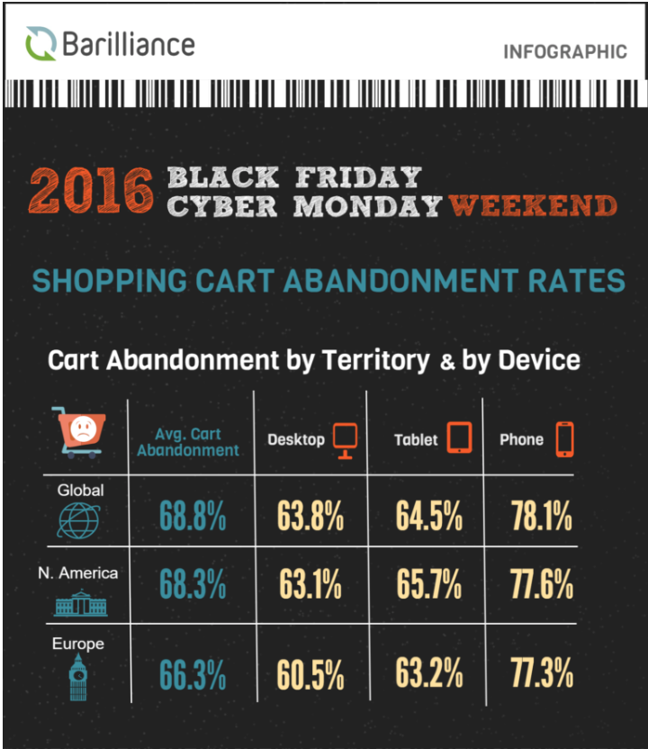 Black friday, cart abandonment, 2017