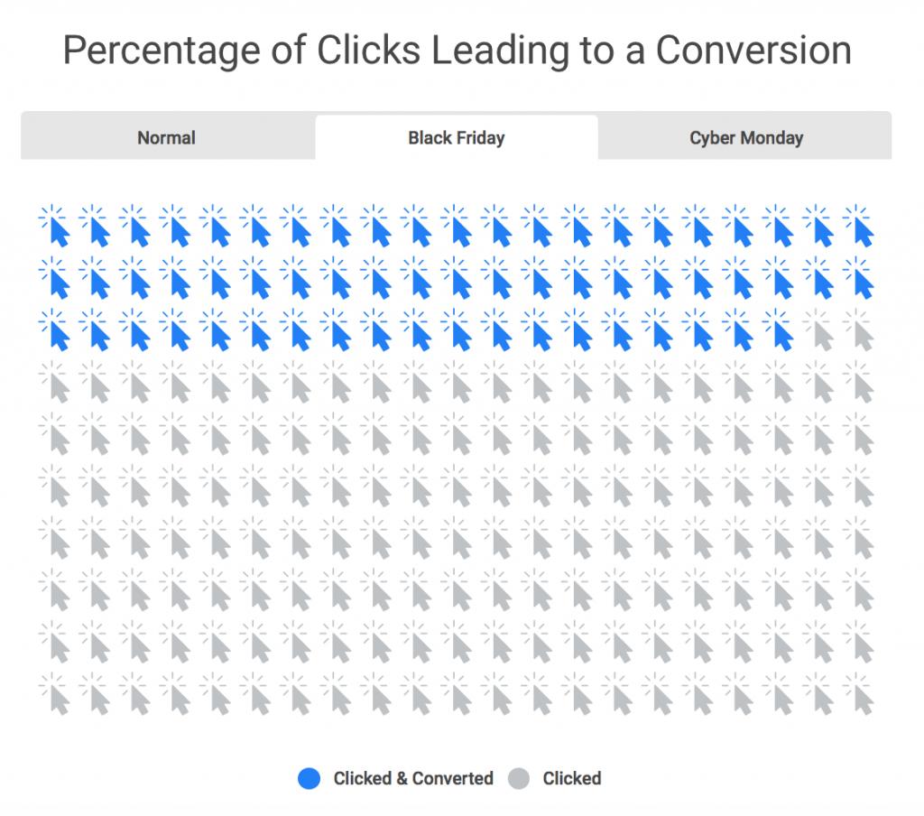 Black friday, cart abandonment, email click rates