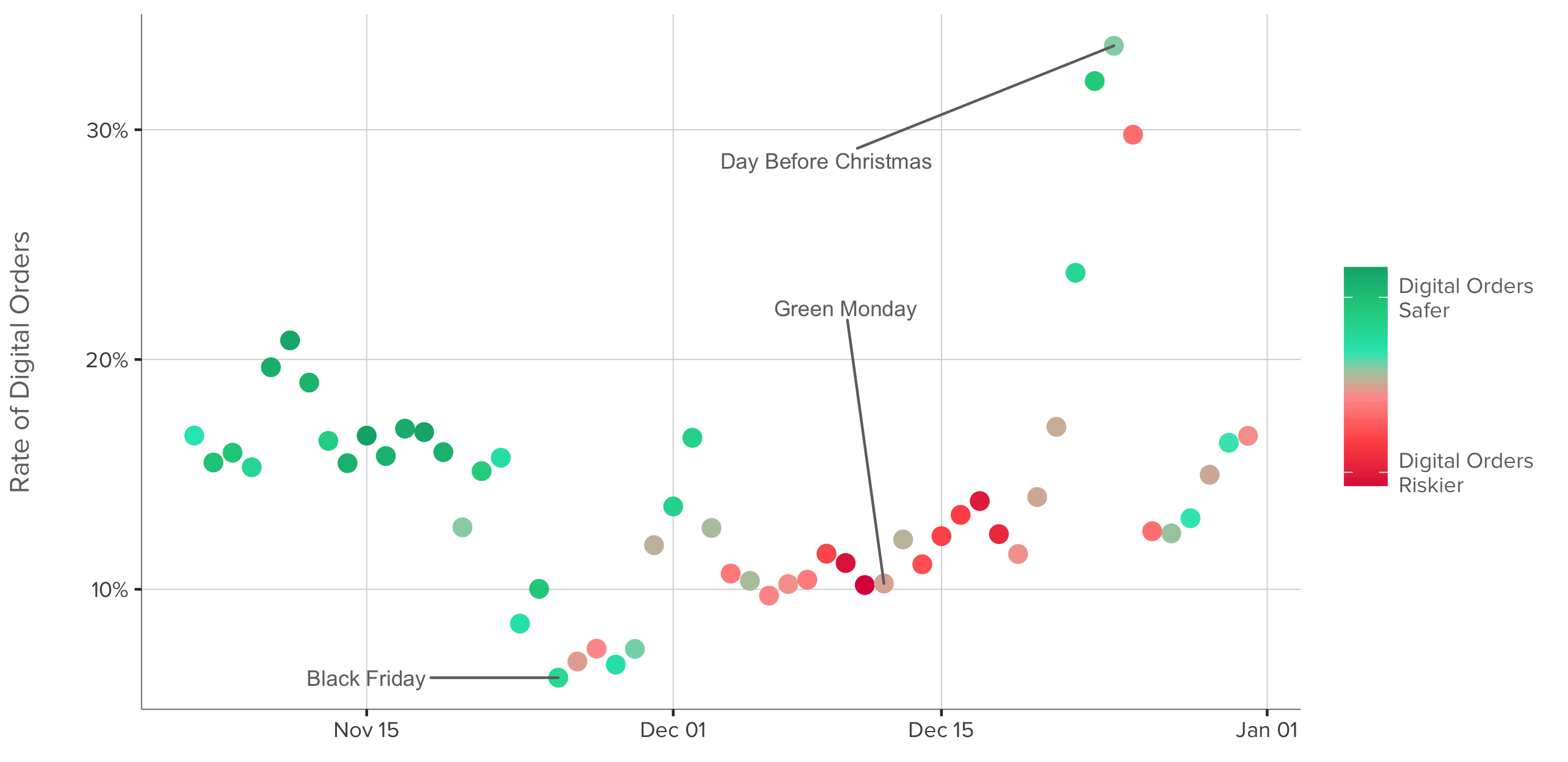 Christmas Ecommerce: What to Expect and How to Prepare