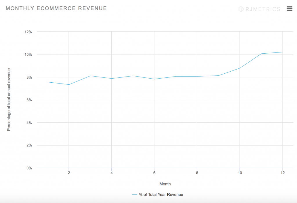 December revenue eCommerce