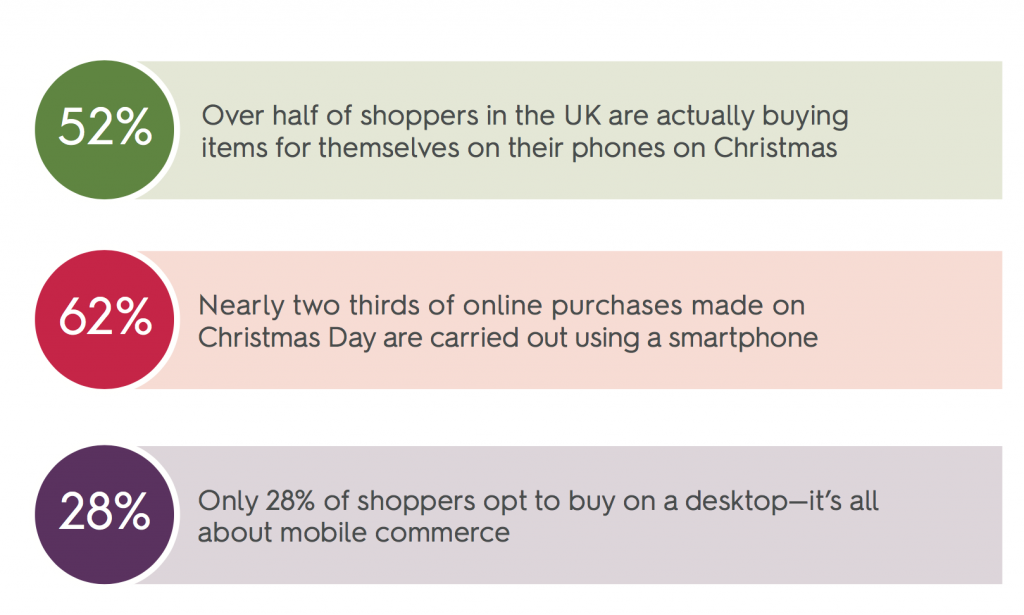 Christmas ecommerce, mobile stats