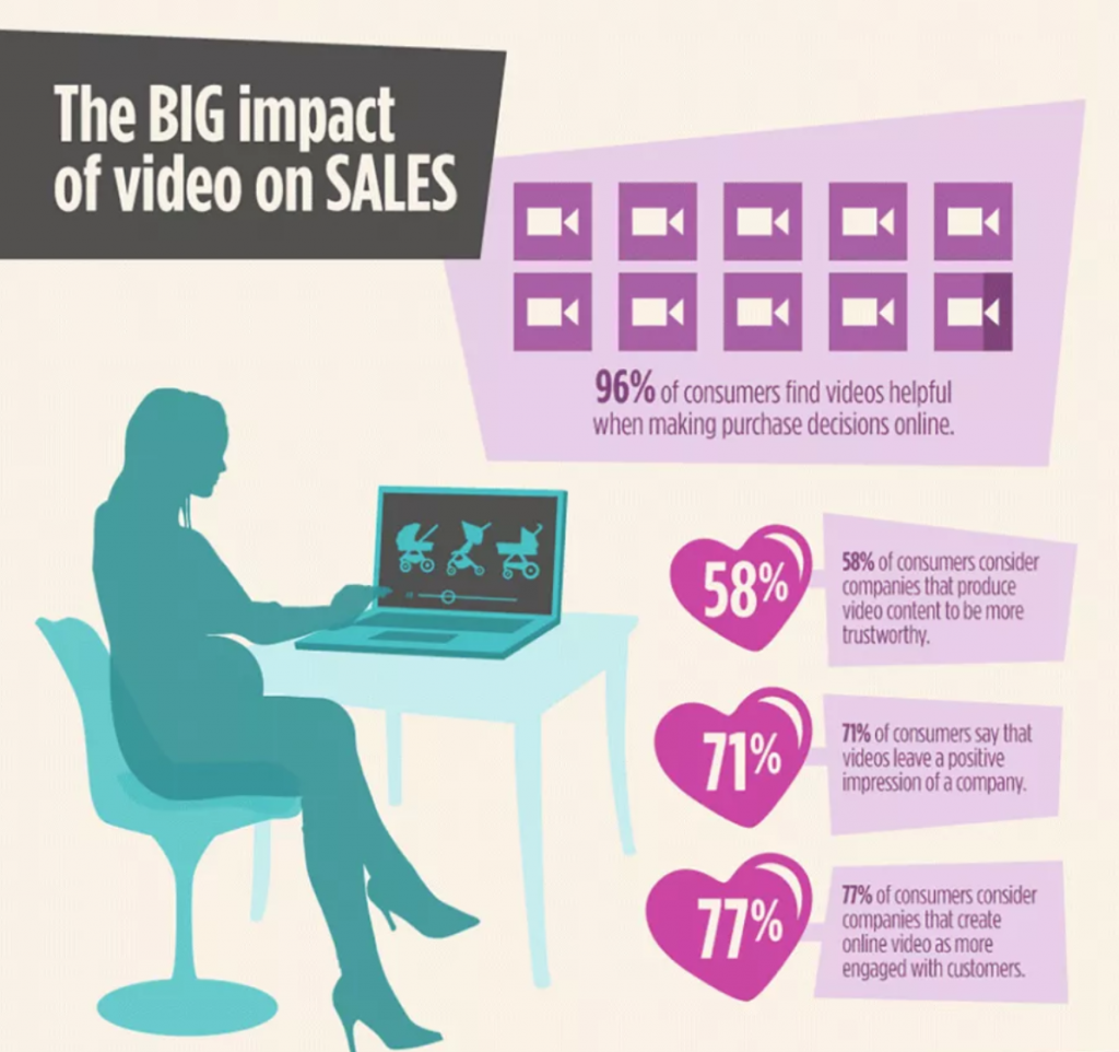 Video infographic for ecommerce