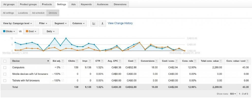Ecommerce Adwords PPC guide