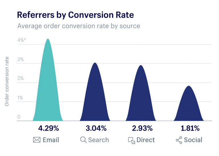 Top conversion channels in ecommerce