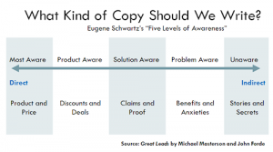 Stages of awareness, eCommerce