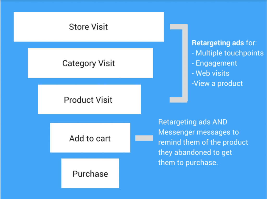Ecommerce retargeting strategy