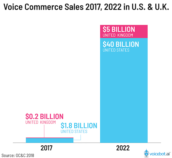 Voice search, ecommerce,