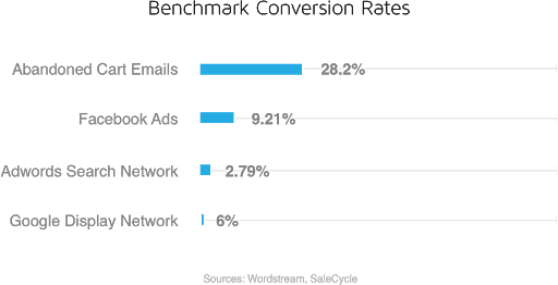 Cart abandonment, conversion rates