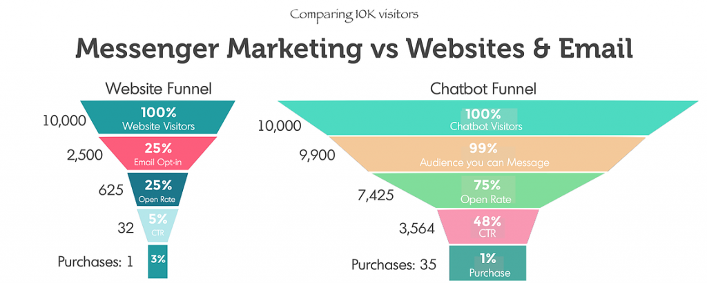 Messenger marketing conversion rate