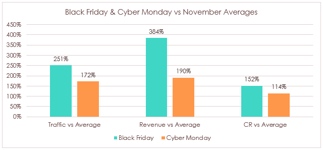 Messenger marketing black friday