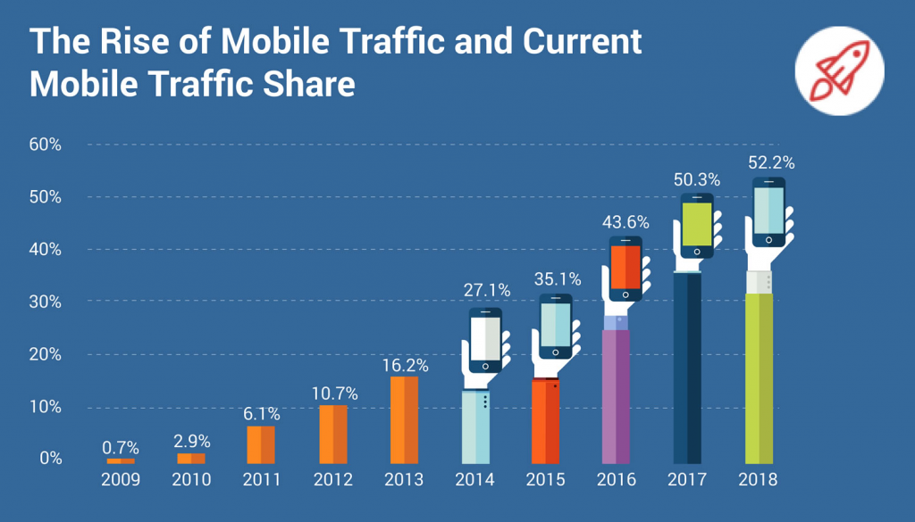 A scale that shows the rise of mobile traffic and current mobile traffic share.