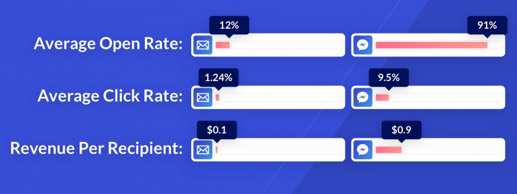 Sponsored Message and email marketing statistics comparison